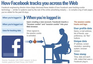 USA Today graphic about Facebook's Privacy Policy