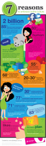 Why Small Businesses Need to use Social Media Infographic